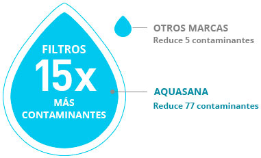 Aquasana reduce más contaminantes