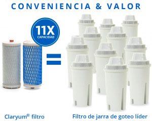 Tecnología Claryum®